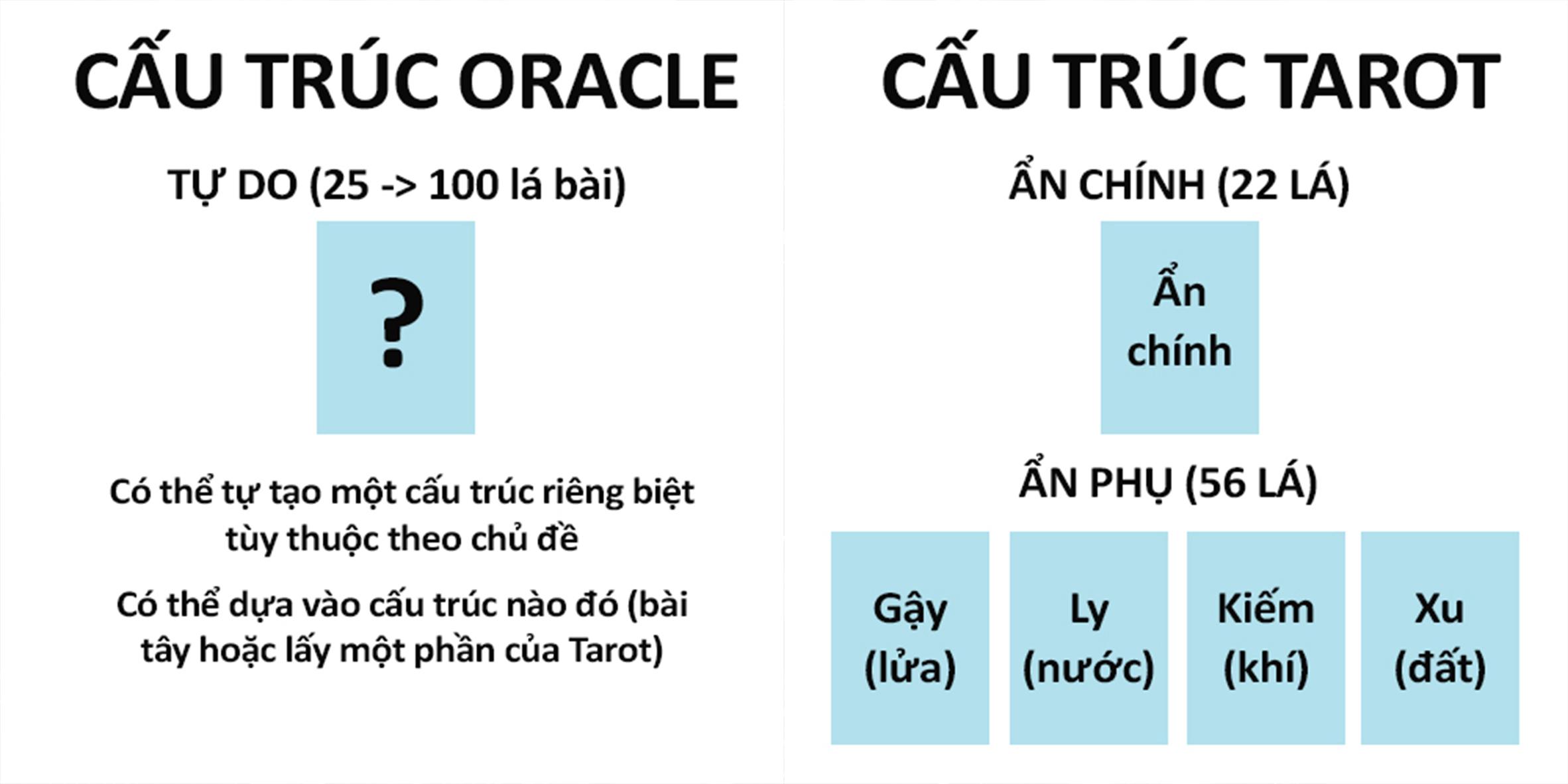 Bài Oracle thì không có một hệ thống nhất định, hệ thống đó có thể tự tạo hoặc tự quy định theo người làm ra bộ bài Oracle đó